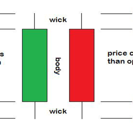 Candlestick Patterns – Candlestick Analysis From Basics