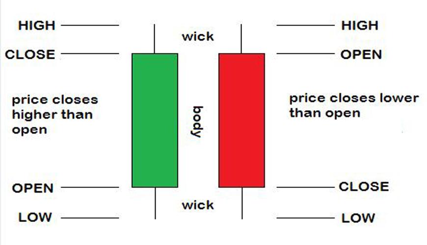 Candlestick Patterns – Candlestick Analysis From Basics